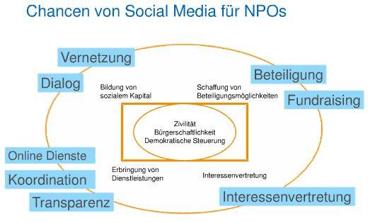 http://blog.nonprofits-vernetzt.de/wp-content/uploads/2011/07/Chancen-SoMe.jpg
