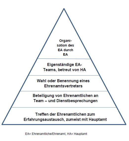 Partizipationspyramide-Ehrenamt